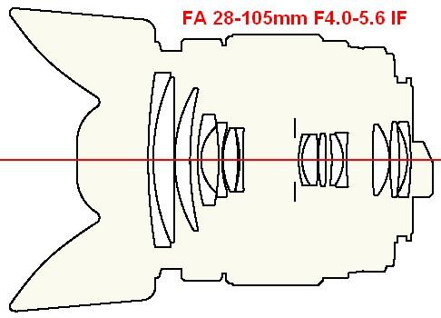 Прикрепленное изображение: 28-105f4-5.6-ii.jpg