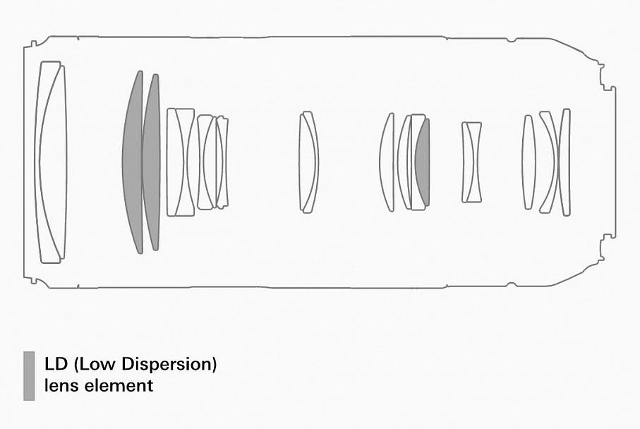 Прикрепленное изображение: Тамрон 70-210_4 оптическая схема.JPG