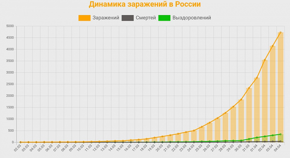 Прикрепленное изображение: Россия 2020.04.04 12 час.JPG